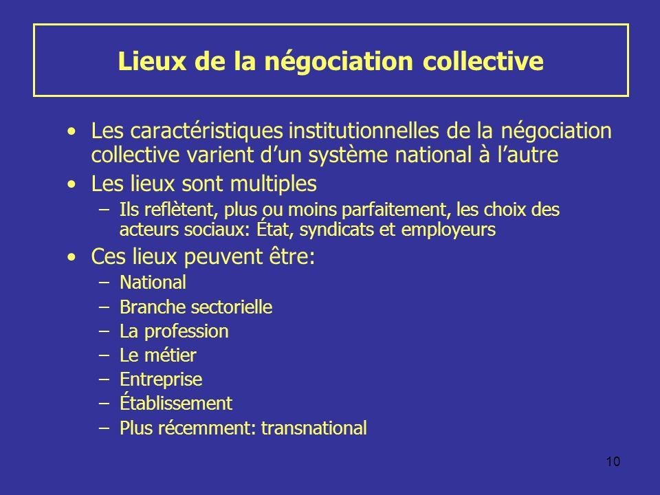 Lieux de la négociation collective