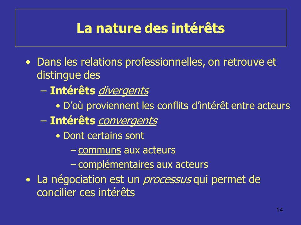 La nature des intérêts Dans les relations professionnelles, on retrouve et distingue des. Intérêts divergents.