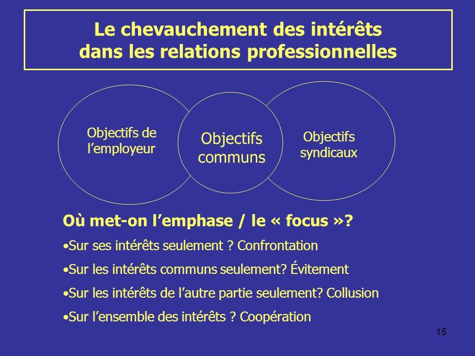 Le chevauchement des intérêts dans les relations professionnelles