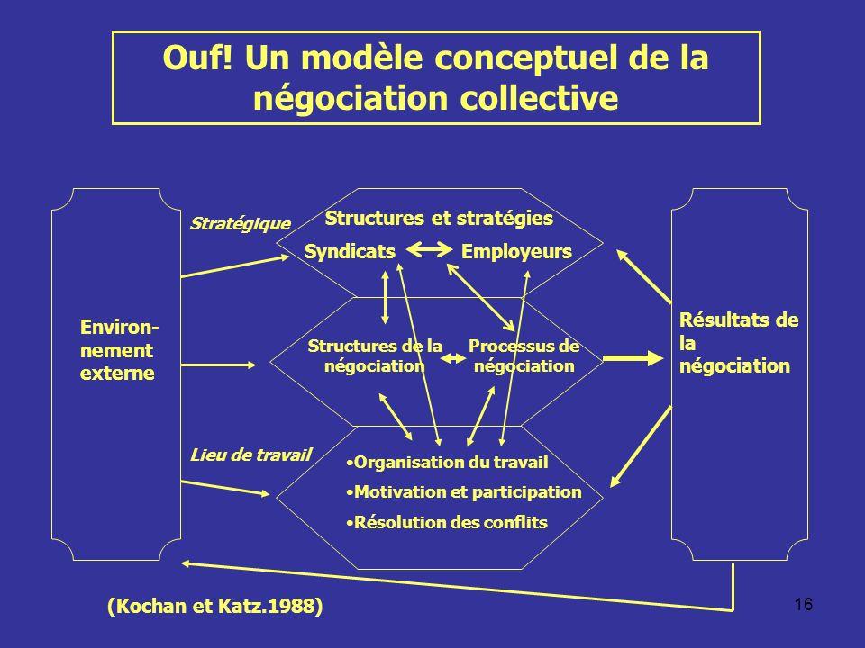 Ouf! Un modèle conceptuel de la négociation collective