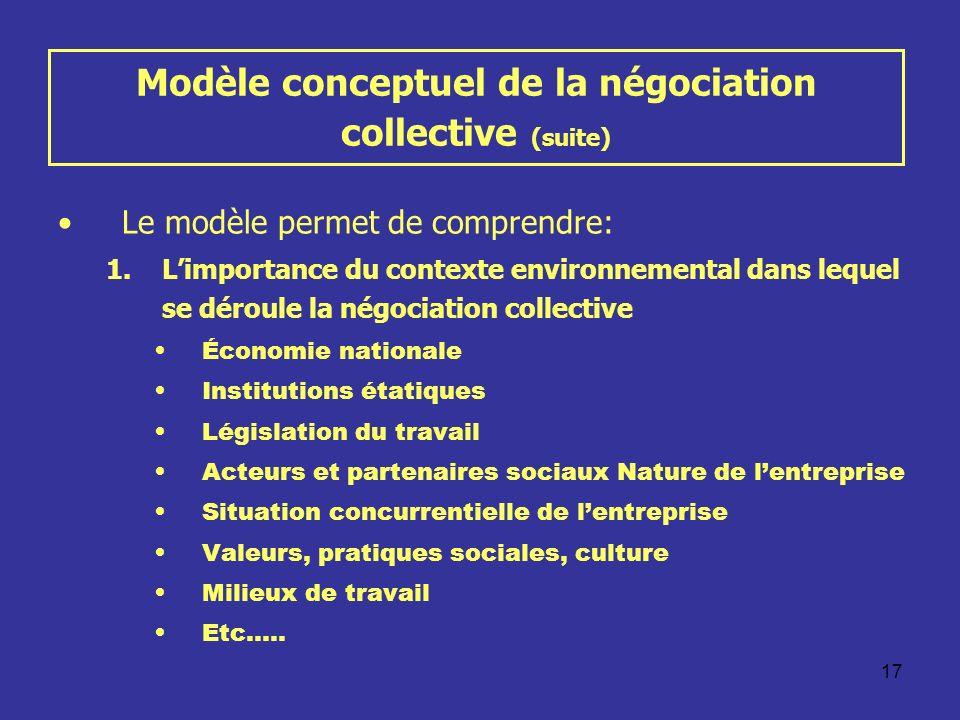 Modèle conceptuel de la négociation collective (suite)
