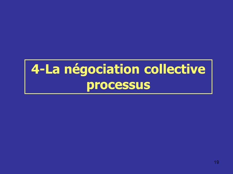 4-La négociation collective processus
