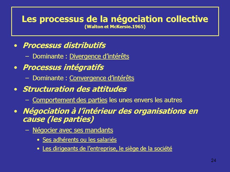 Les processus de la négociation collective (Walton et McKersie.1965)