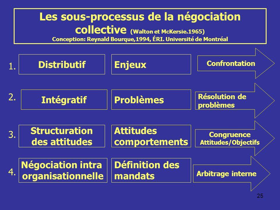 Les sous-processus de la négociation collective (Walton et McKersie