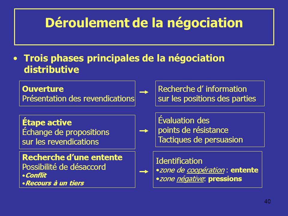 Déroulement de la négociation