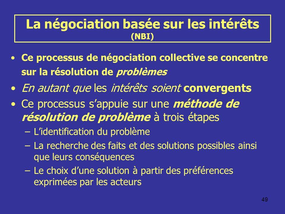 La négociation basée sur les intérêts (NBI)