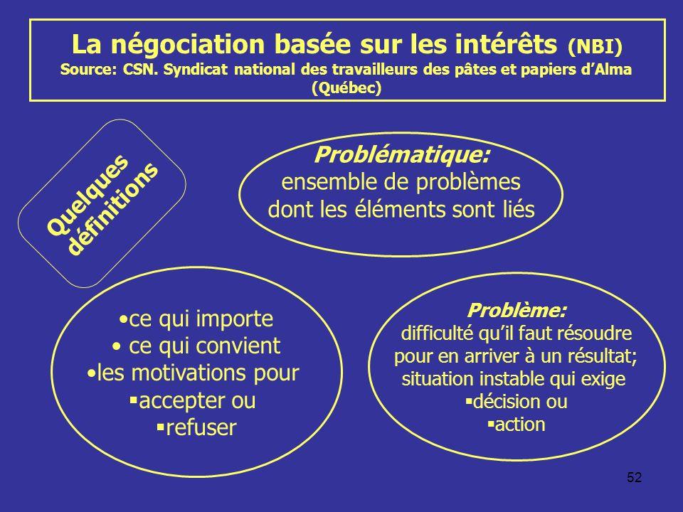 La négociation basée sur les intérêts (NBI) Source: CSN