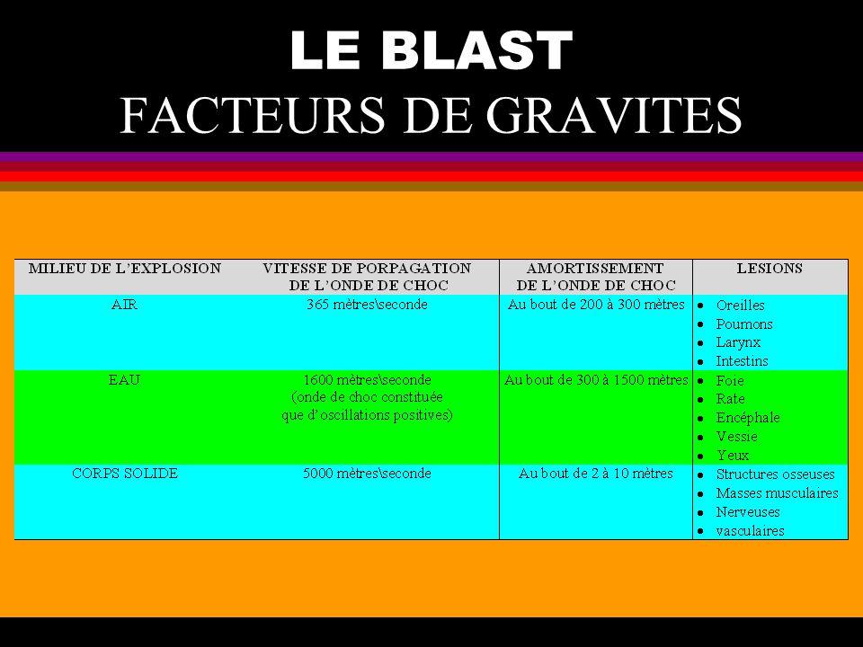 LE BLAST FACTEURS DE GRAVITES
