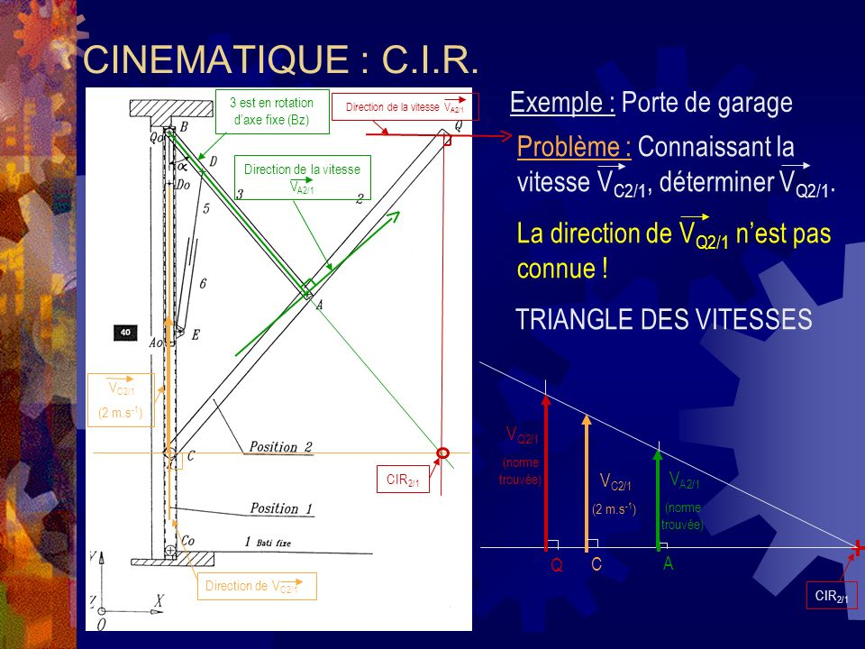 CINEMATIQUE : C.I.R. Exemple : Porte de garage