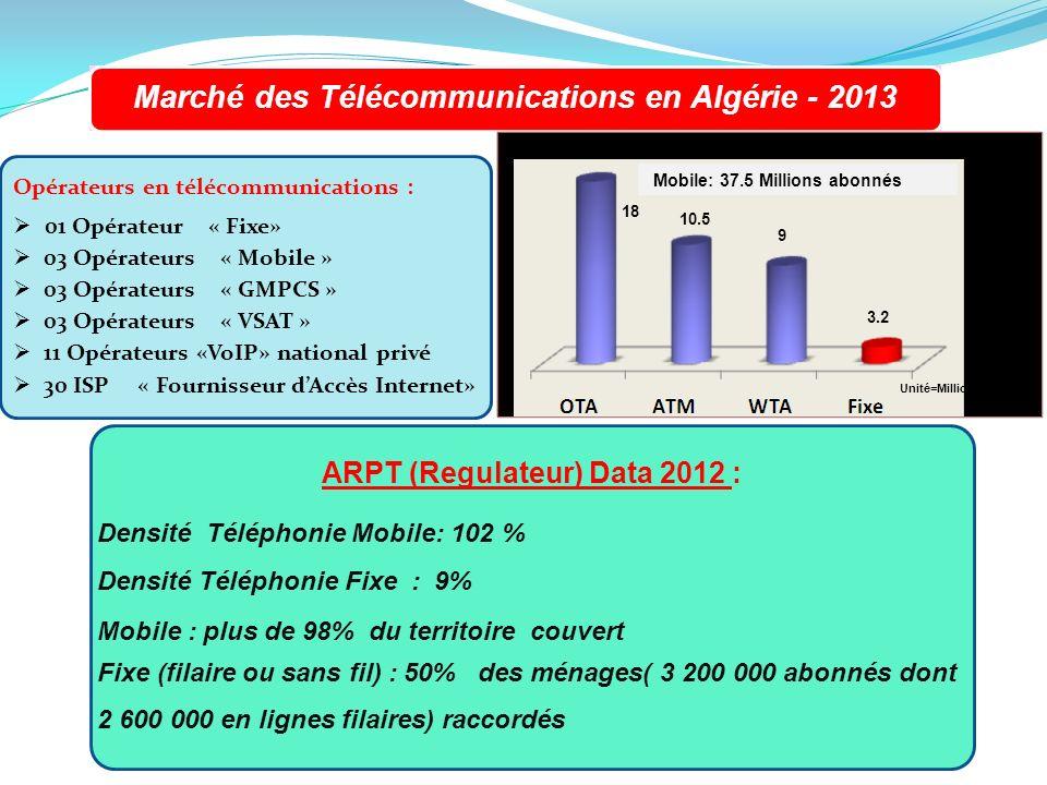 Marché des Télécommunications en Algérie - 2013