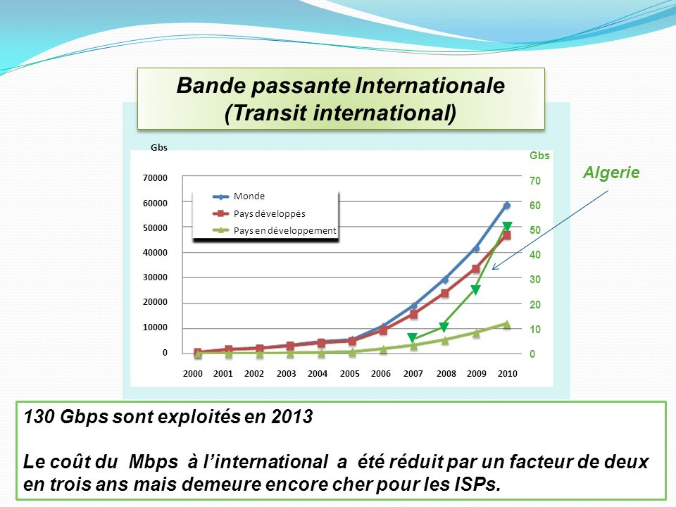 Bande passante Internationale (Transit international)