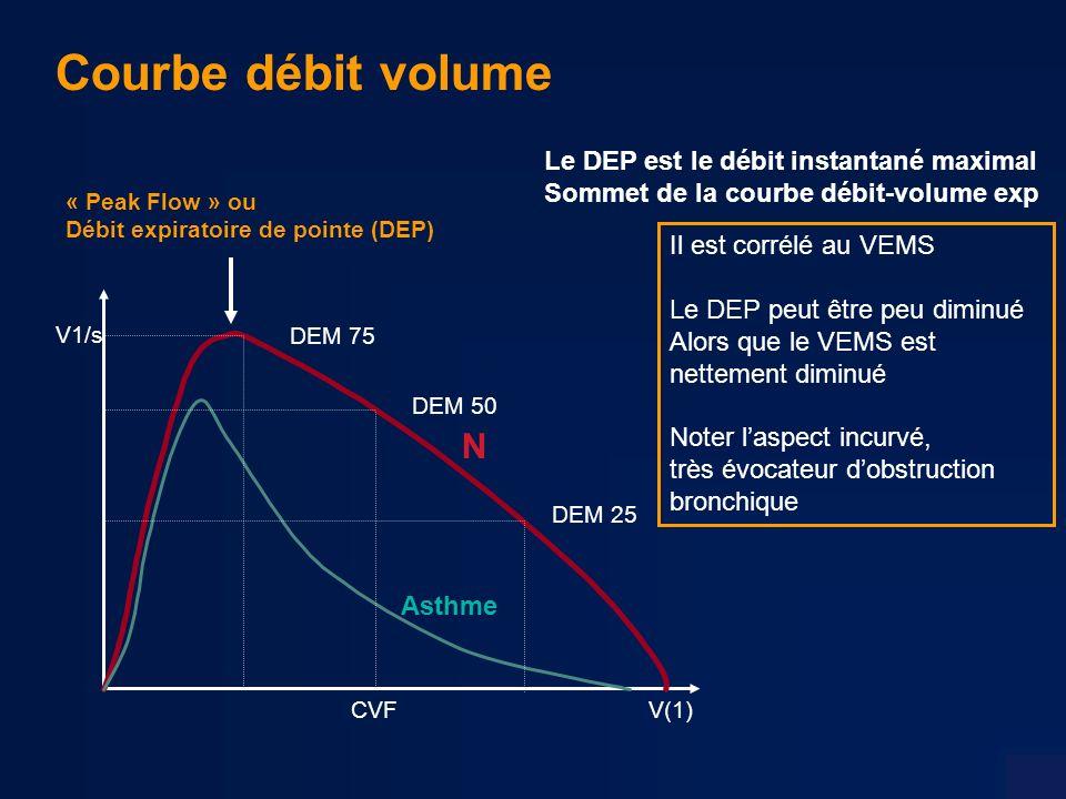 Courbe débit volume N Le DEP est le débit instantané maximal