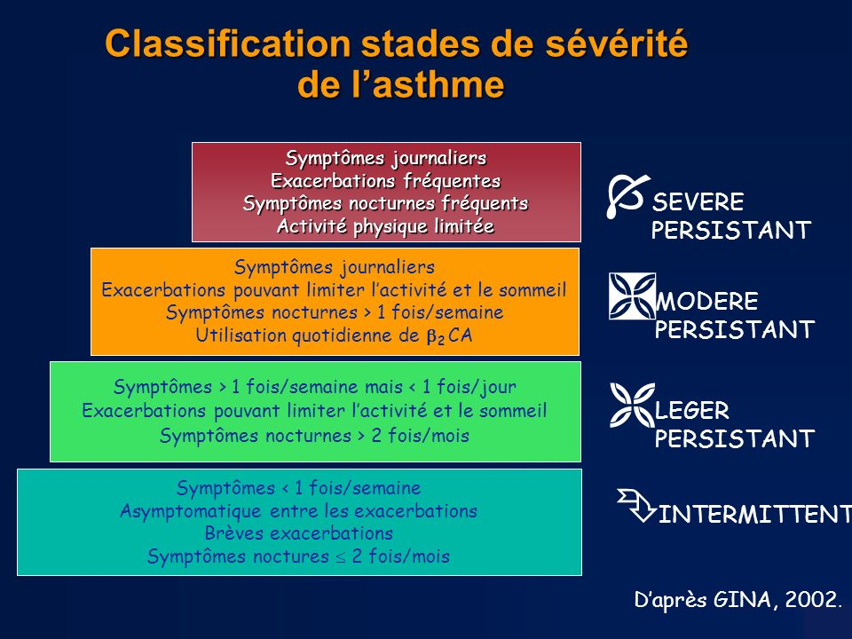 Classification stades de sévérité de l'asthme