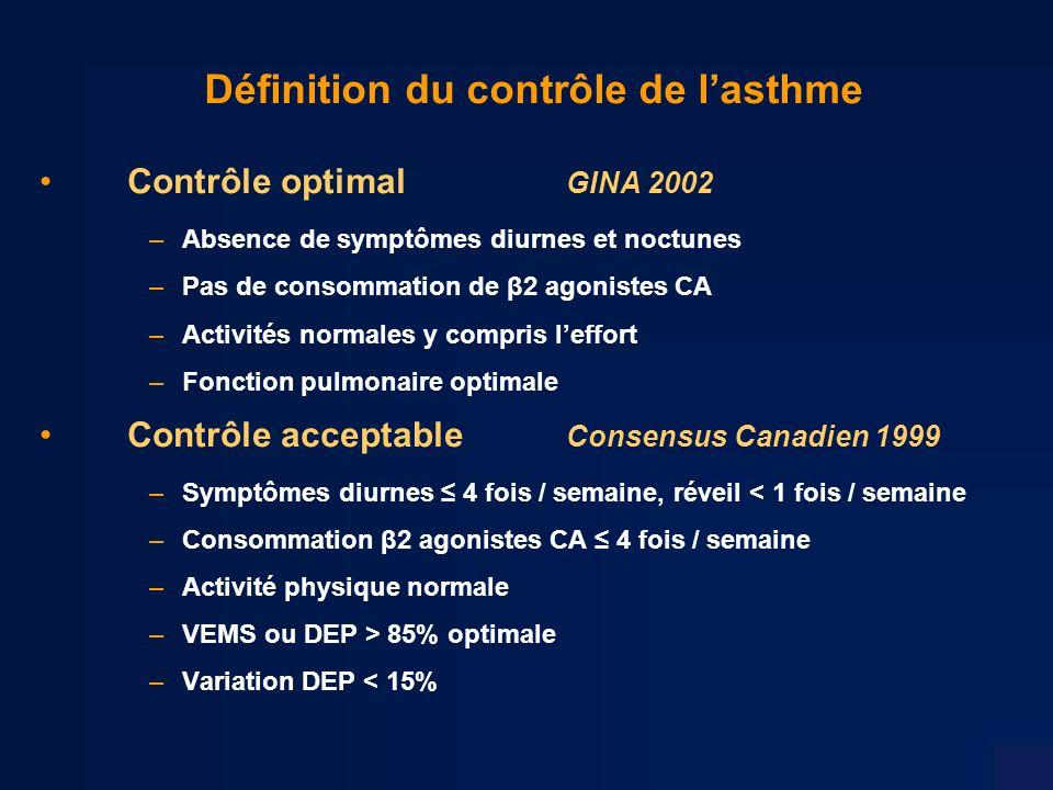 Définition du contrôle de l'asthme