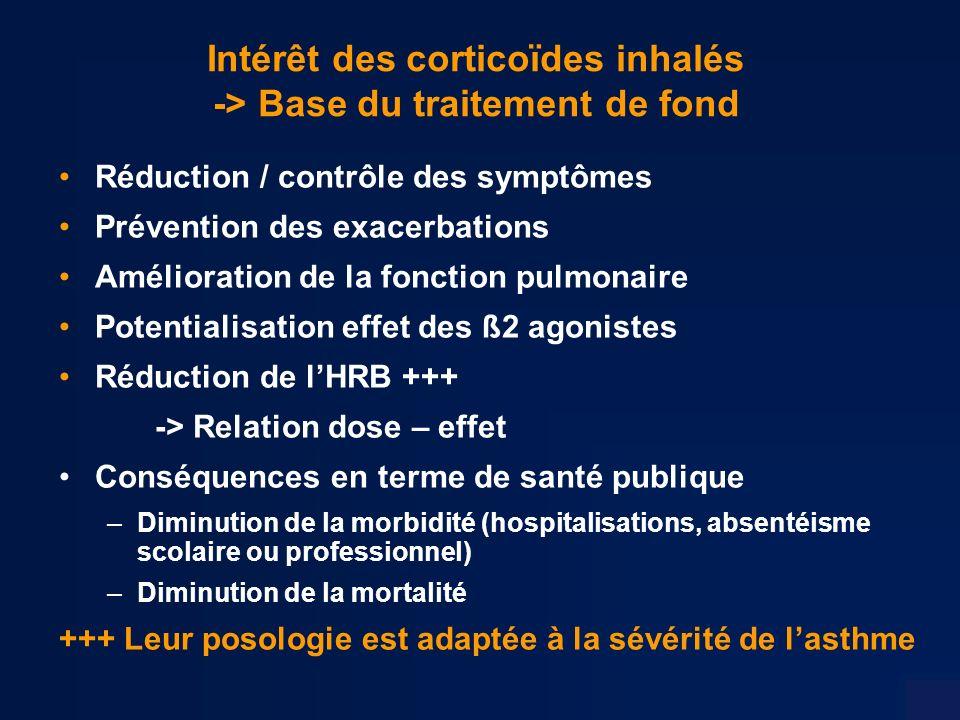 Intérêt des corticoïdes inhalés -> Base du traitement de fond