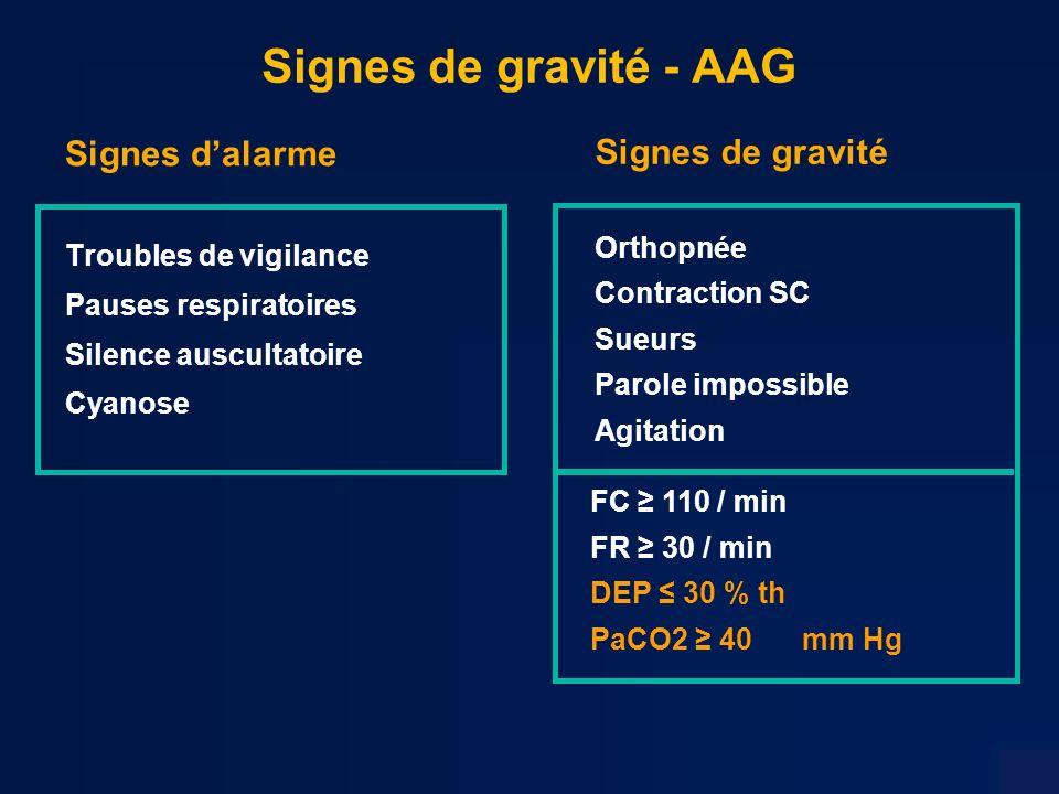 Signes de gravité - AAG Signes d'alarme Signes de gravité