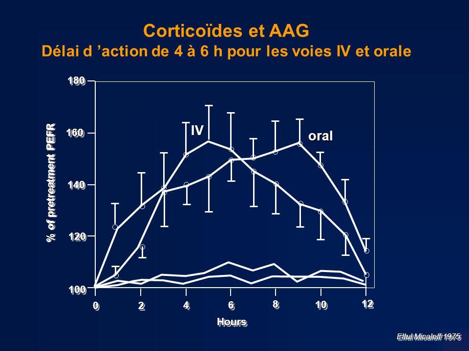 Délai d 'action de 4 à 6 h pour les voies IV et orale
