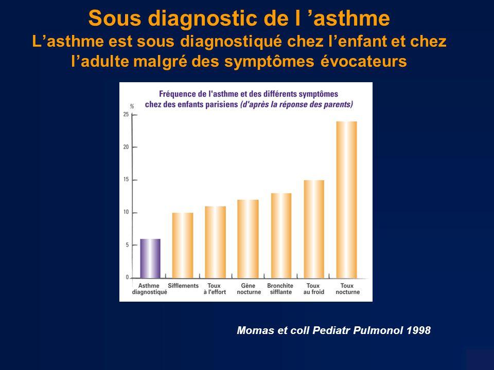 Momas et coll Pediatr Pulmonol 1998