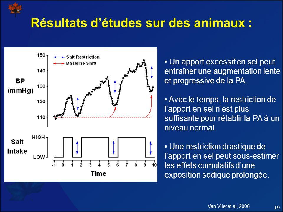 Résultats d'études sur des animaux :