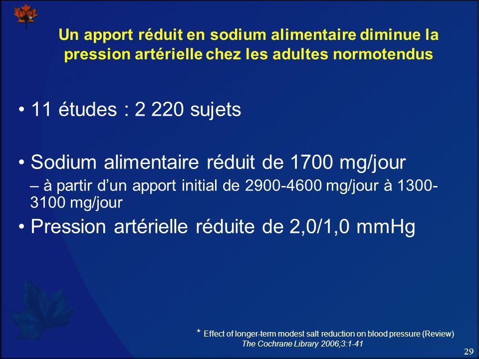 Sodium alimentaire réduit de 1700 mg/jour