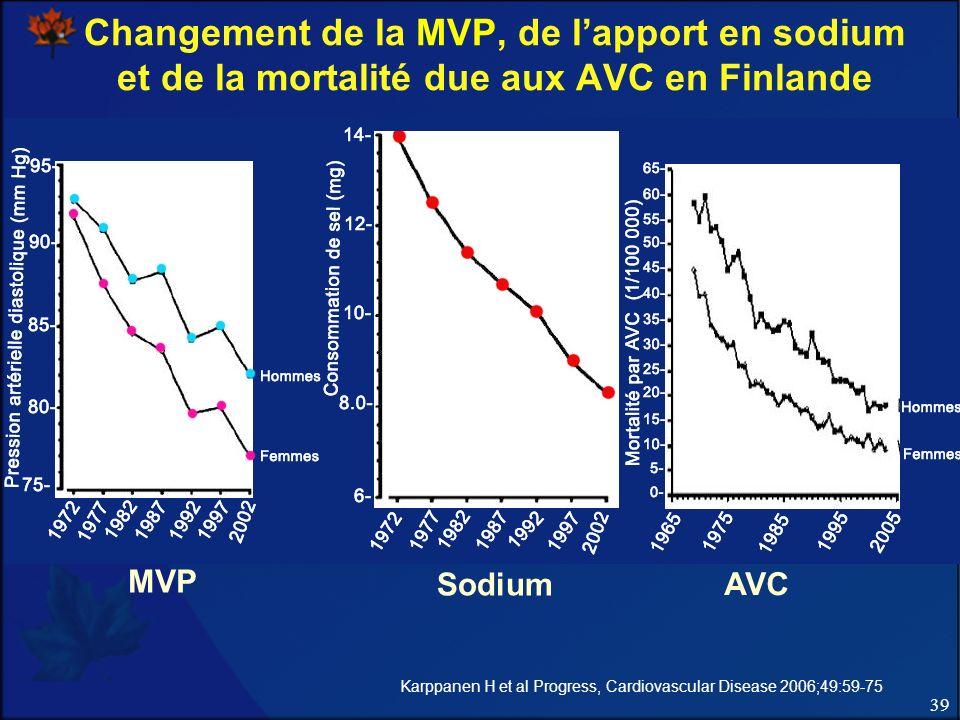 Changement de la MVP, de l'apport en sodium et de la mortalité due aux AVC en Finlande
