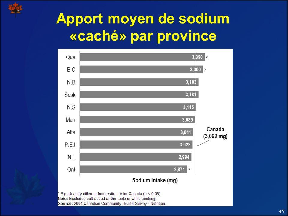 Apport moyen de sodium «caché» par province