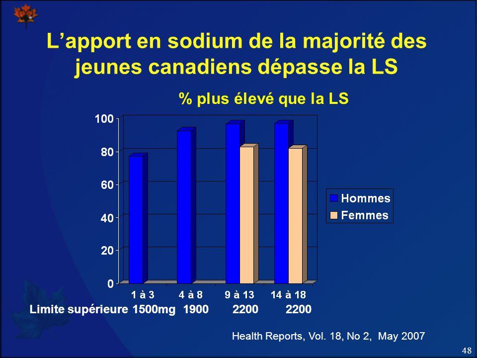 L'apport en sodium de la majorité des jeunes canadiens dépasse la LS