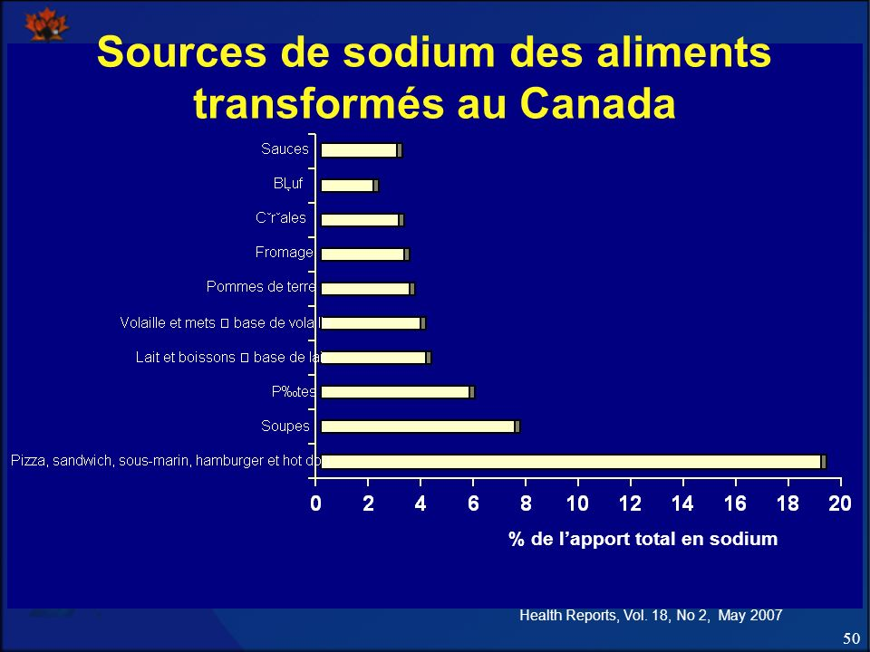 Sources de sodium des aliments transformés au Canada