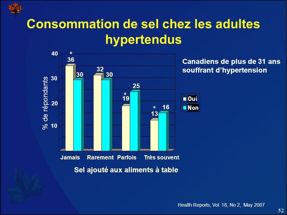 Consommation de sel chez les adultes hypertendus