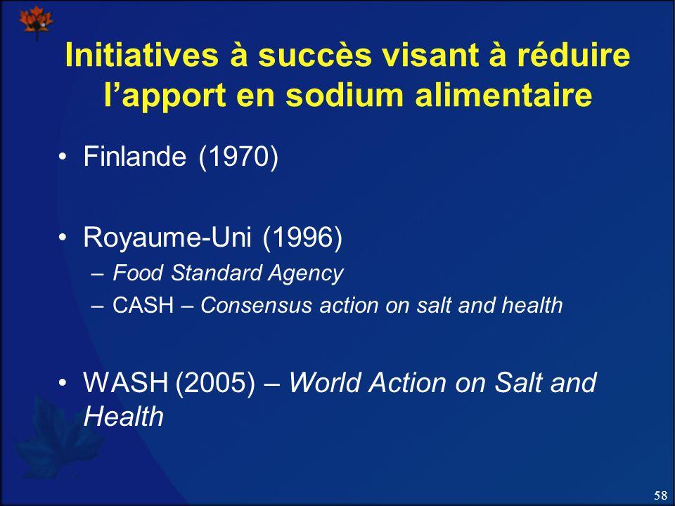 Initiatives à succès visant à réduire l'apport en sodium alimentaire