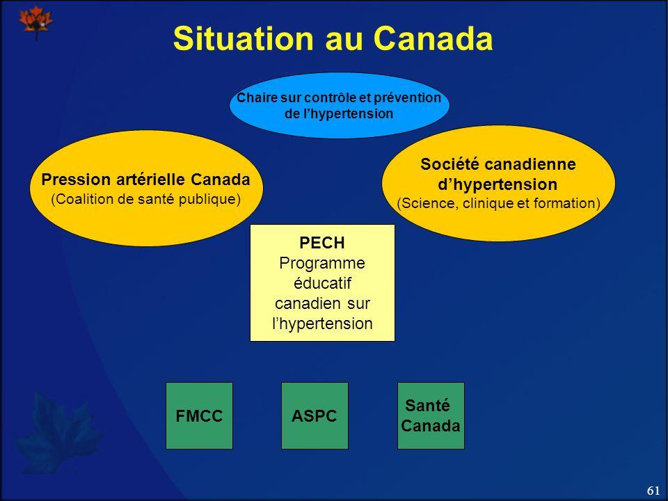 Chaire sur contrôle et prévention Pression artérielle Canada