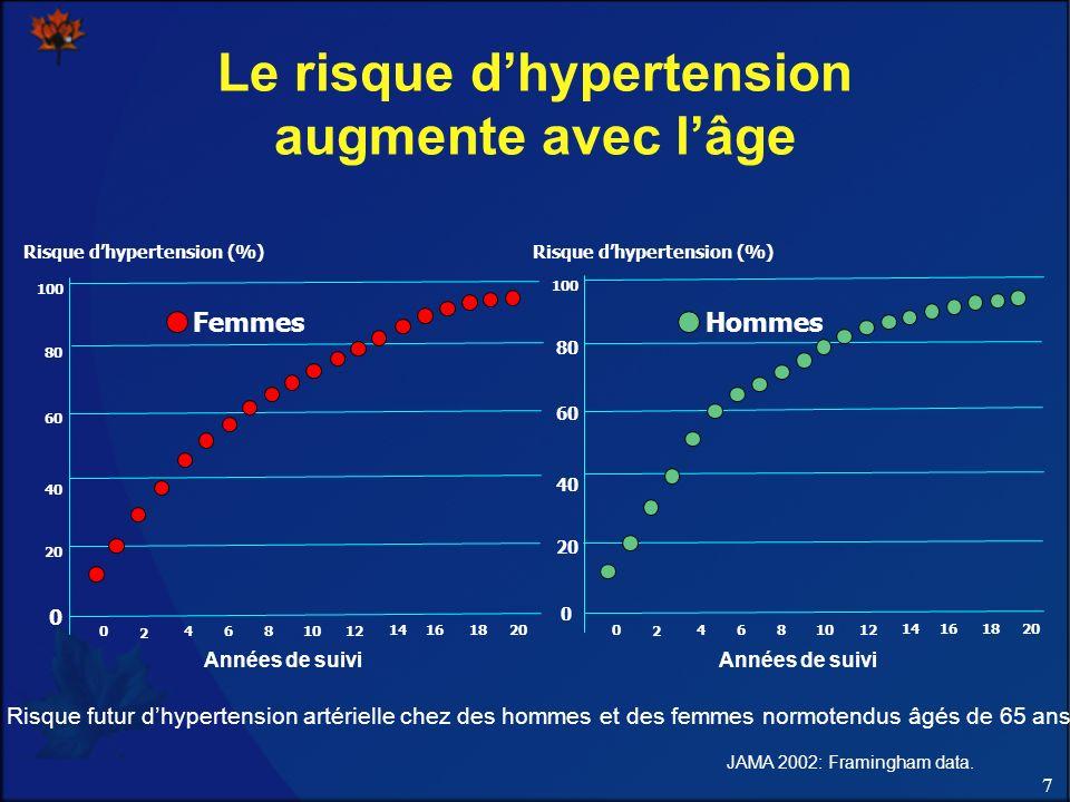 Le risque d'hypertension augmente avec l'âge