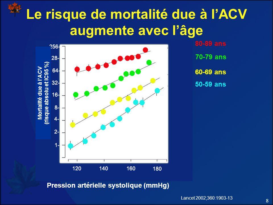 Le risque de mortalité due à l'ACV augmente avec l'âge