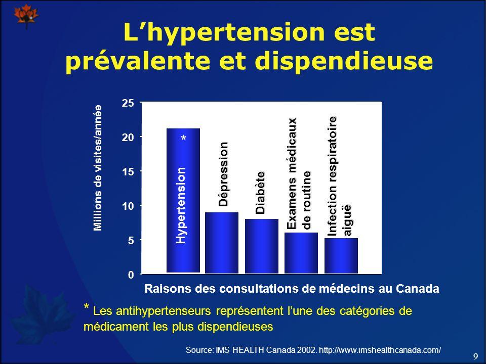 L'hypertension est prévalente et dispendieuse