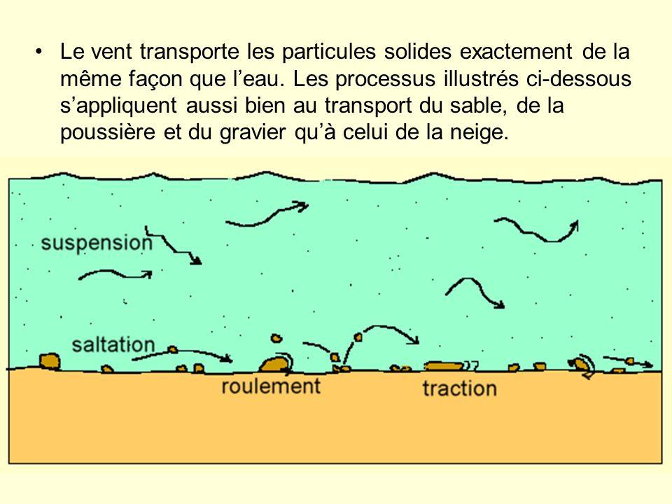 Le vent transporte les particules solides exactement de la même façon que l'eau.