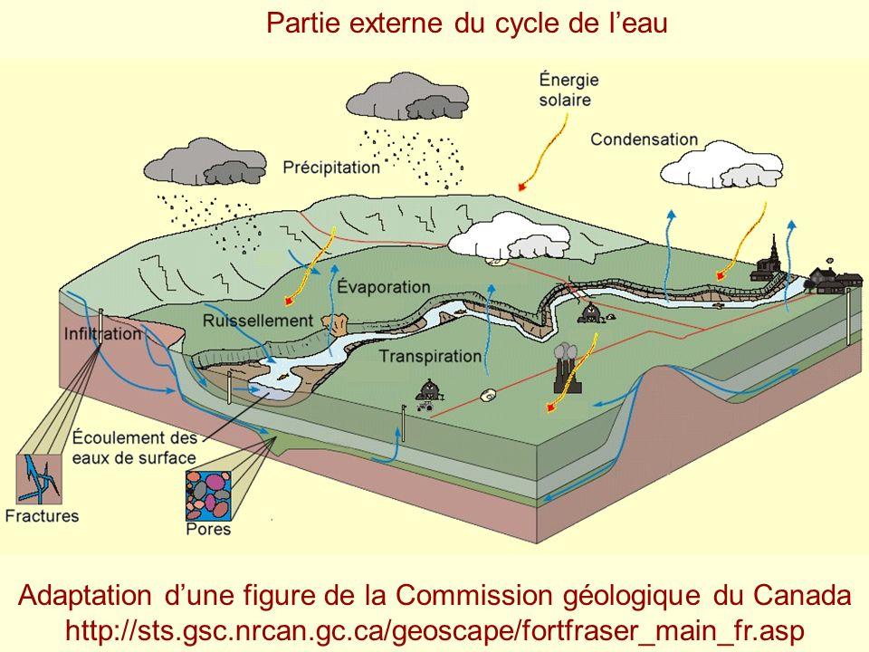 Partie externe du cycle de l'eau