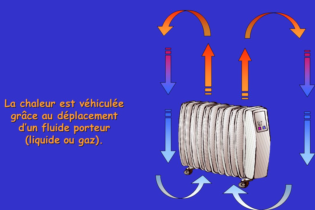 La chaleur est véhiculée grâce au déplacement d'un fluide porteur
