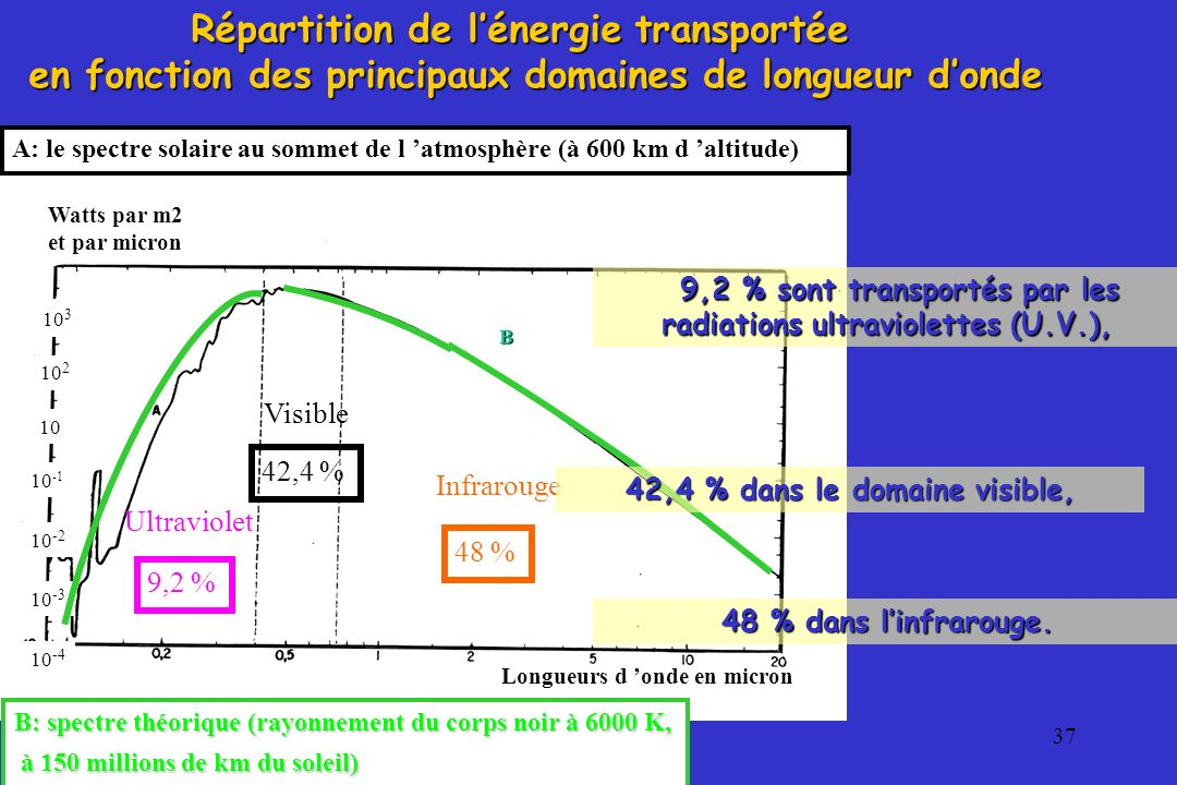 Répartition de l'énergie transportée