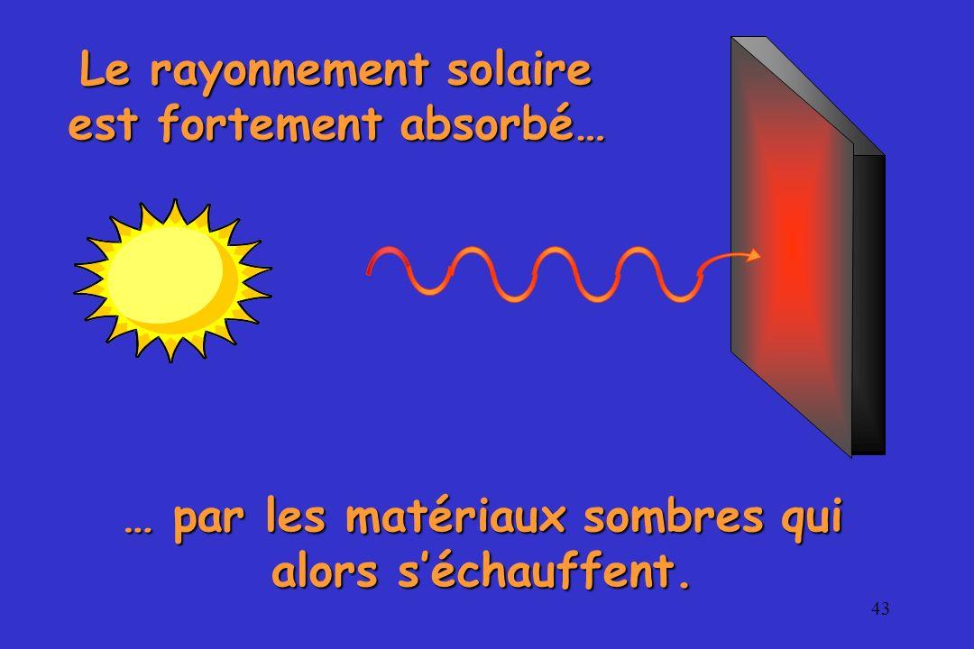 Le rayonnement solaire est fortement absorbé…