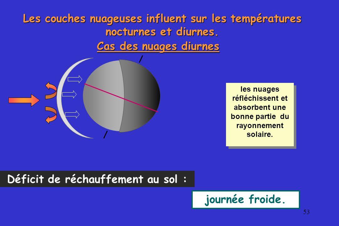 Déficit de réchauffement au sol :