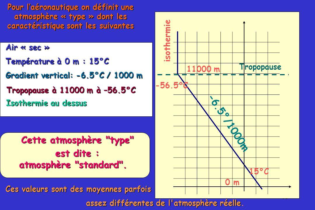 -6.5°/1000m Cette atmosphère type est dite : atmosphère standard .