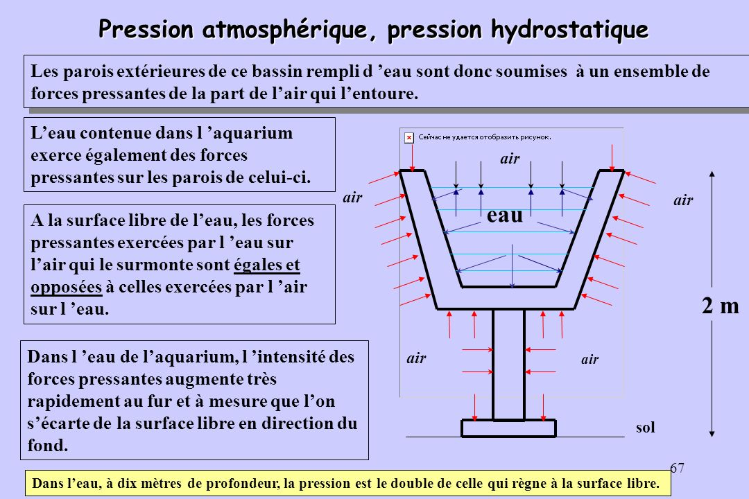 Pression atmosphérique, pression hydrostatique
