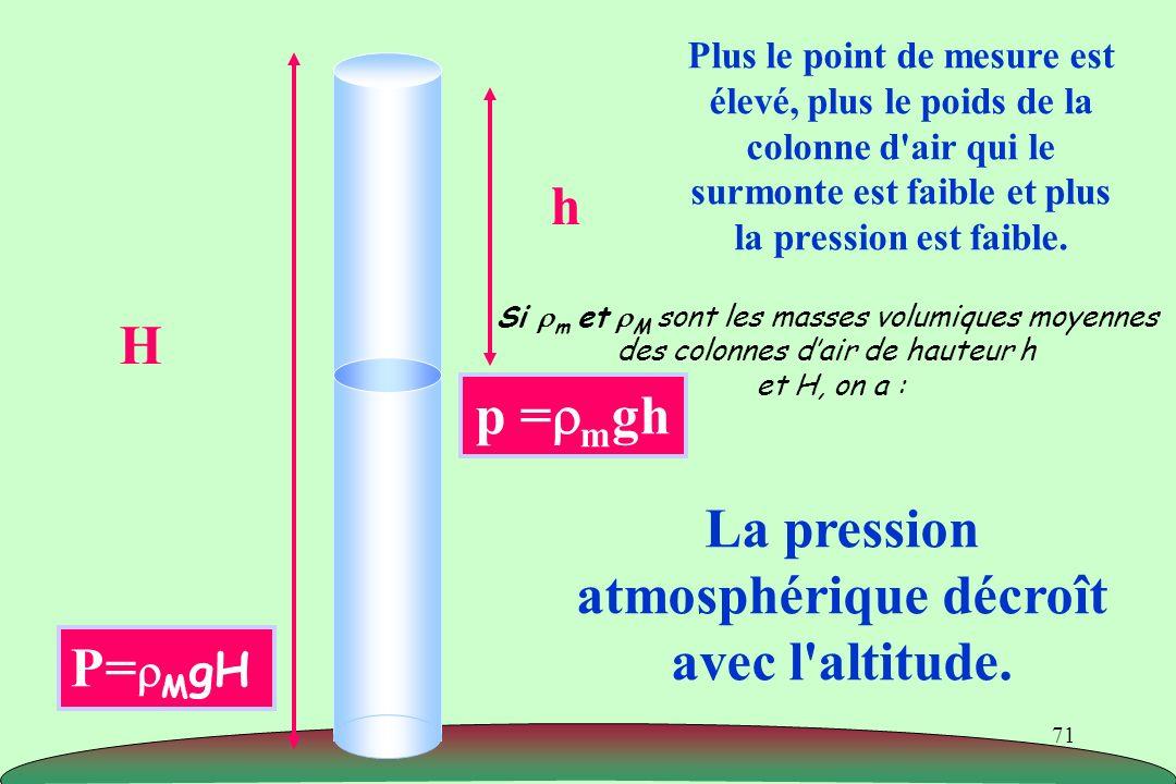 La pression atmosphérique décroît avec l altitude.