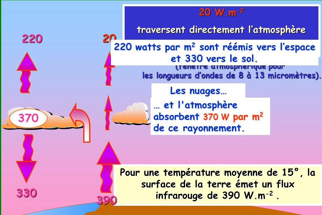 220 20 370 330 390 20 W.m-2 traversent directement l'atmosphère