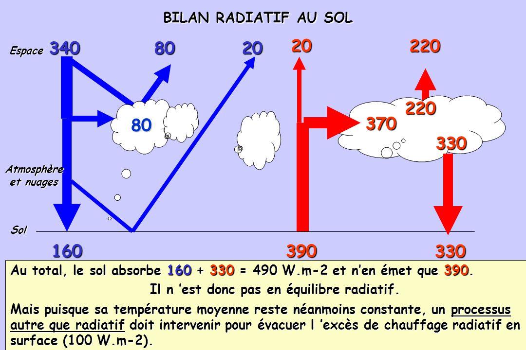 Il n 'est donc pas en équilibre radiatif.