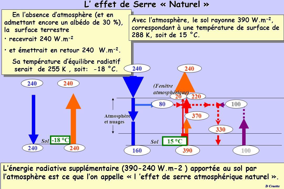 L' effet de Serre « Naturel »
