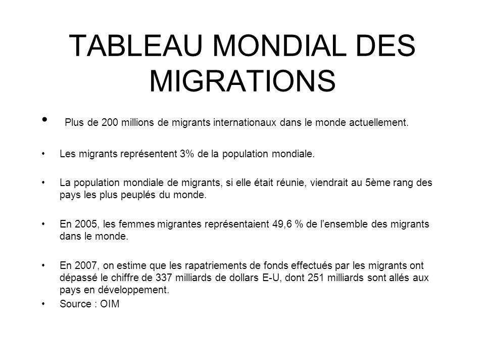 TABLEAU MONDIAL DES MIGRATIONS