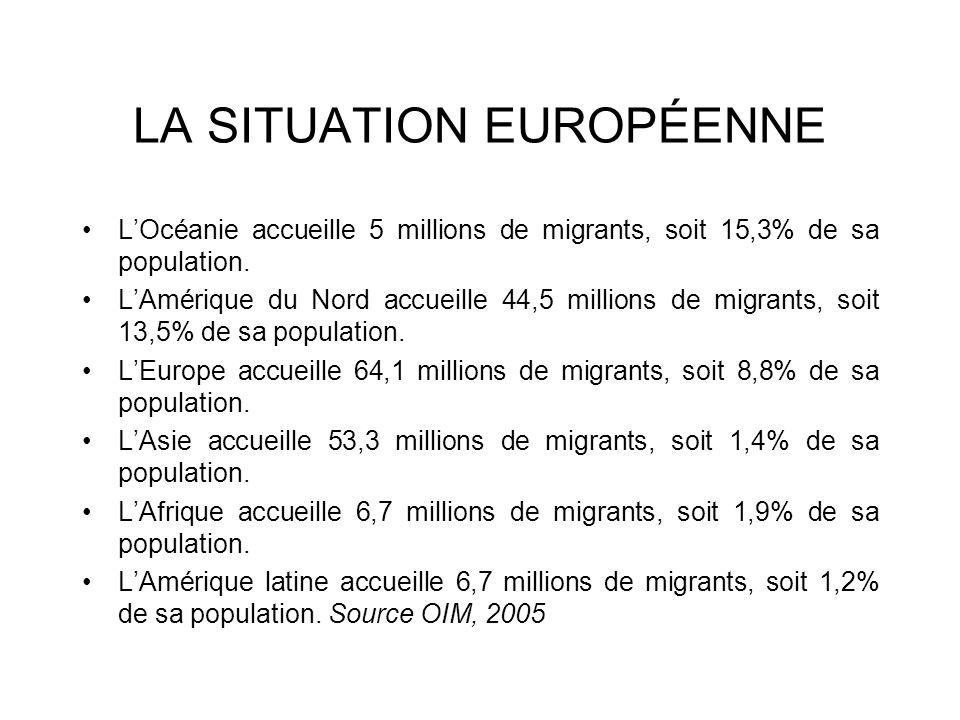 LA SITUATION EUROPÉENNE