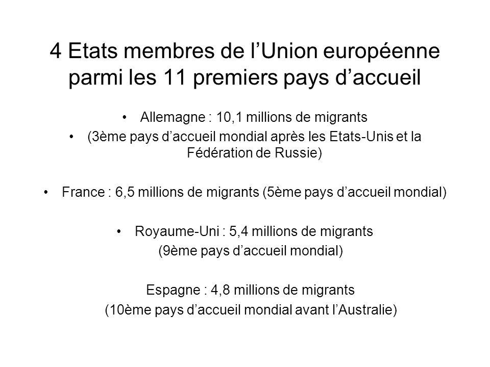 4 Etats membres de l'Union européenne parmi les 11 premiers pays d'accueil
