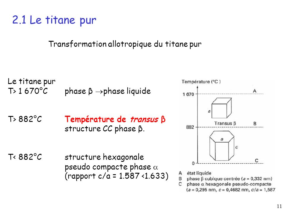 2.1 Le titane pur Transformation allotropique du titane pur